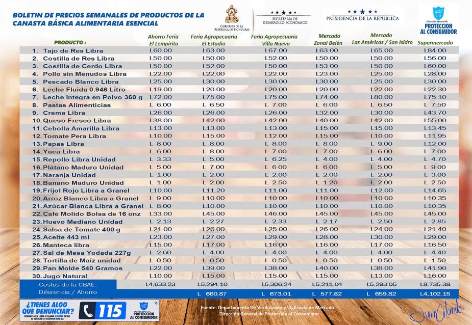 Boletin de precios de la CBAE web correspondiente a la semana del 18 al 24 de febrero del 2019