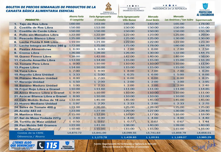Boletin de precios de la CBAE correspondiente a la semana del 03 al 09 de junio del 2019