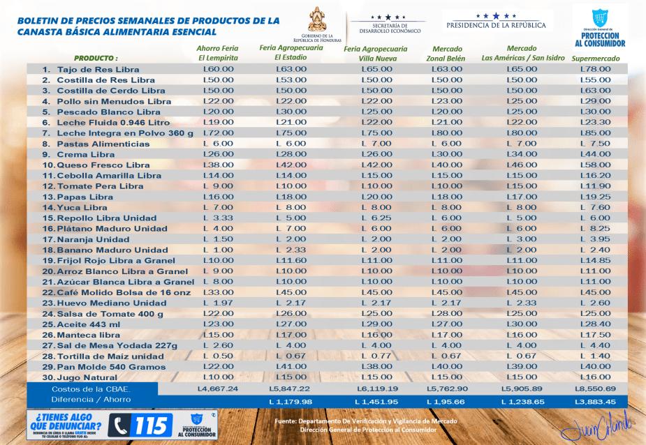 Boletin de precios de la CBAE web correspondiente a la semana del 10 al 16 de junio del 2019