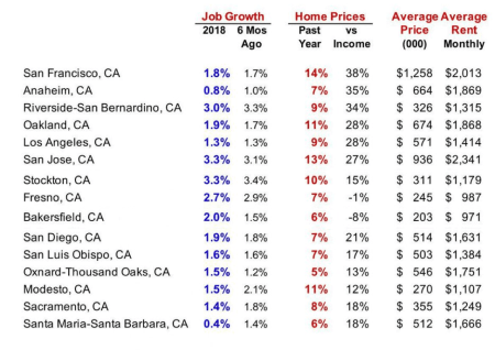 California Housing Markets in 2019