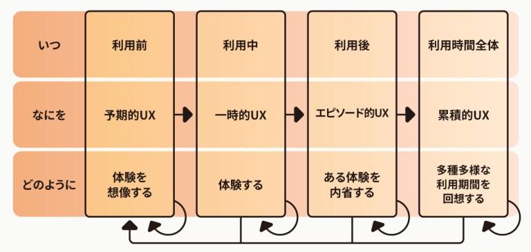 ユーザエクスペリエンスの期間、用語、内在的なプロセスをまとめた図