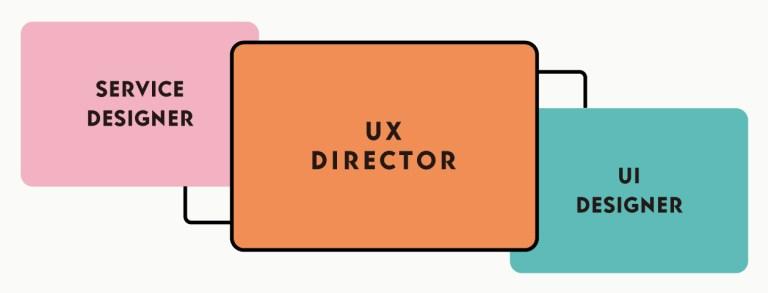 UXディレクター、UIデザイナーとサービスデザイナーの関係を示す図