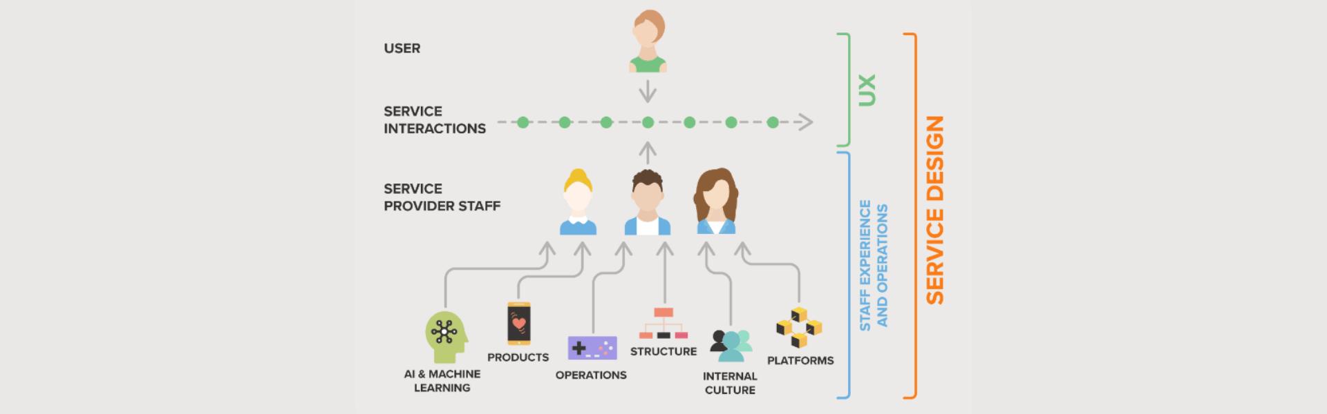 「サービスデザインをめぐる疑問に答える」のアイキャッチ画像