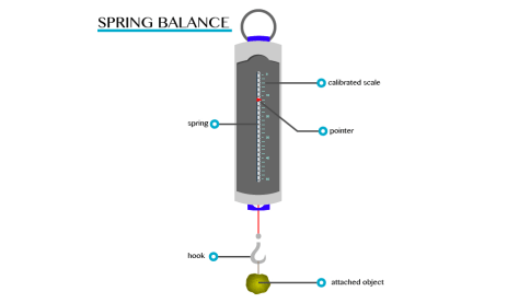 PHYSICS FORM ONE TOPIC 4:FORCE