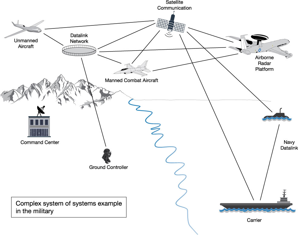 detroit series 60 ecm wiring diagram telephone socket australia news mit sdm system design and management figure 1 systems engineering principles are useful in managing military networks such as this one which links information transmission among us aircraft