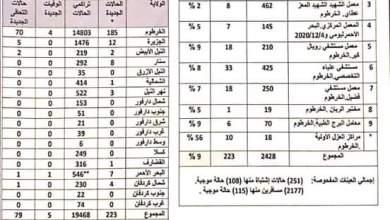 عاجل : تسجيل (223) حالة إصابة بكورونا (79) حالة تعافي، و(5) وفيات
