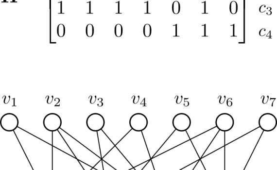 Visual representation of LDPC codes
