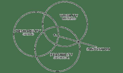 desirability + feasibility + viability ≠ sustainable