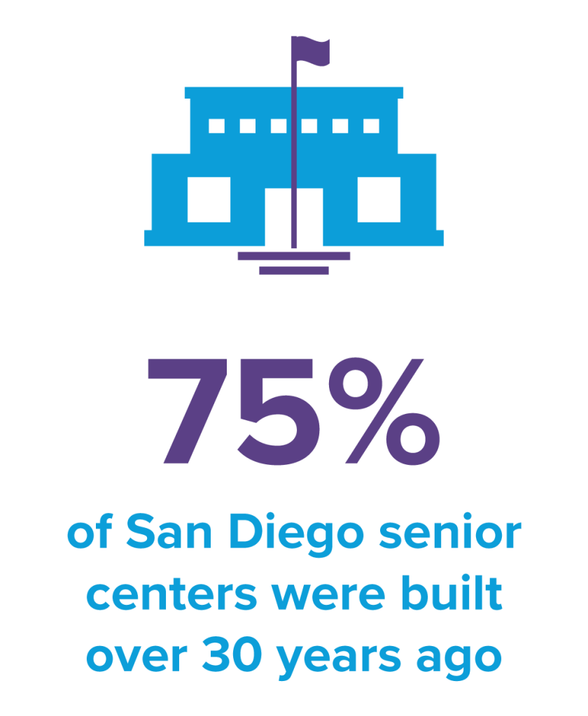 75% of San Diego senior centers were built over 30 years ago