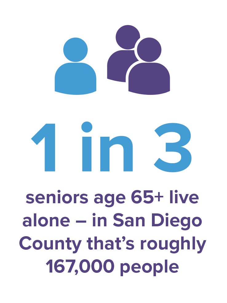 1 in 3 seniors age 65+ live alone. In San Diego County that's roughly 167,000 people.