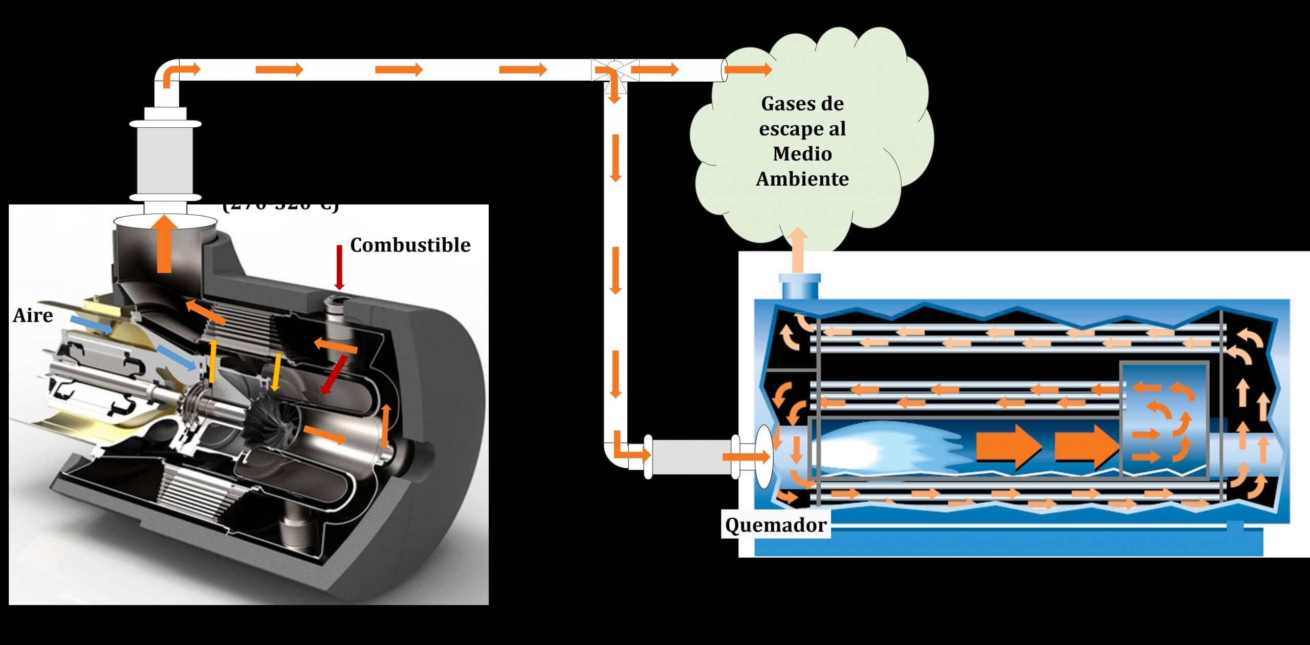 Sistema de micro-cogeneración con turbina de gas acoplada a una caldera convencional
