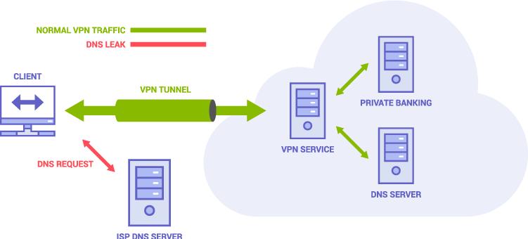 Como detectar e impedir um vazamento de DNS ao usar VPN?