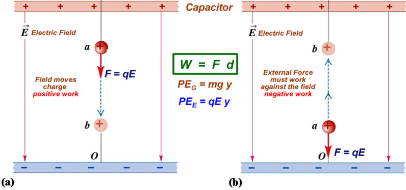 Electric Energy And Electric Potential