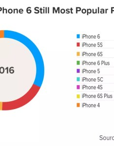 Sdt ios chart also ios disrupts testing and development plans for software teams rh sdtimes
