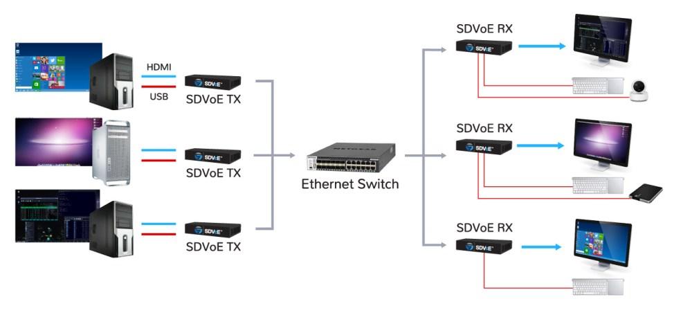 medium resolution of designing kvm switches using sdvoe technology