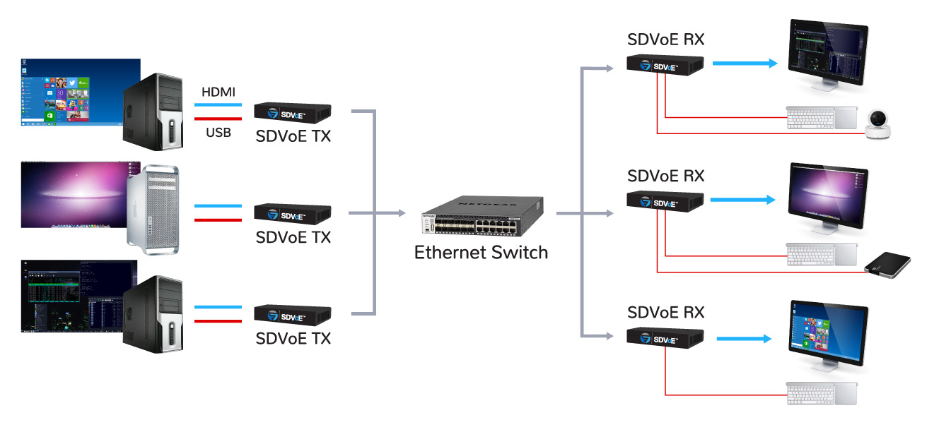 hight resolution of designing kvm switches using sdvoe technology