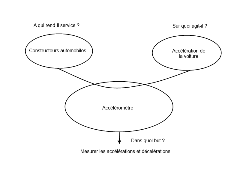 diagramme bete a corne