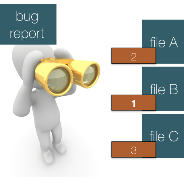 Fault localization from bug reports