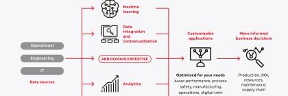 ABB Ability Genix graphic