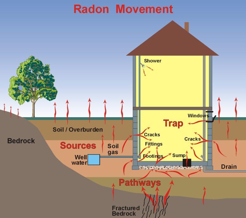 Radstar, Radon Movement Diagram, Electronic Radon Monitor