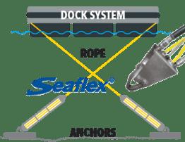 SEAFLEX Anchoring System