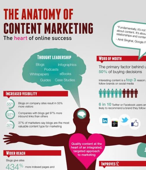 Scalpel, Please! The Anatomy of Content Marketing ROI