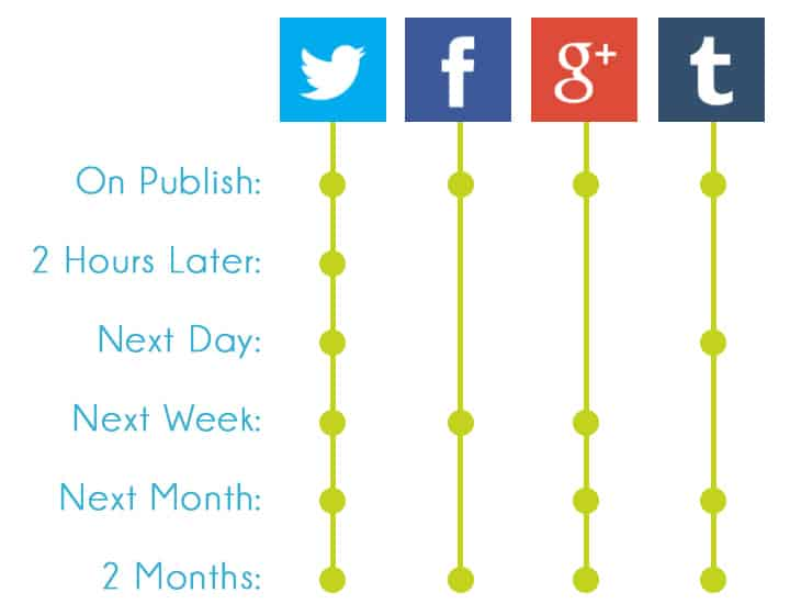 How Can You Repost Content Effectively?