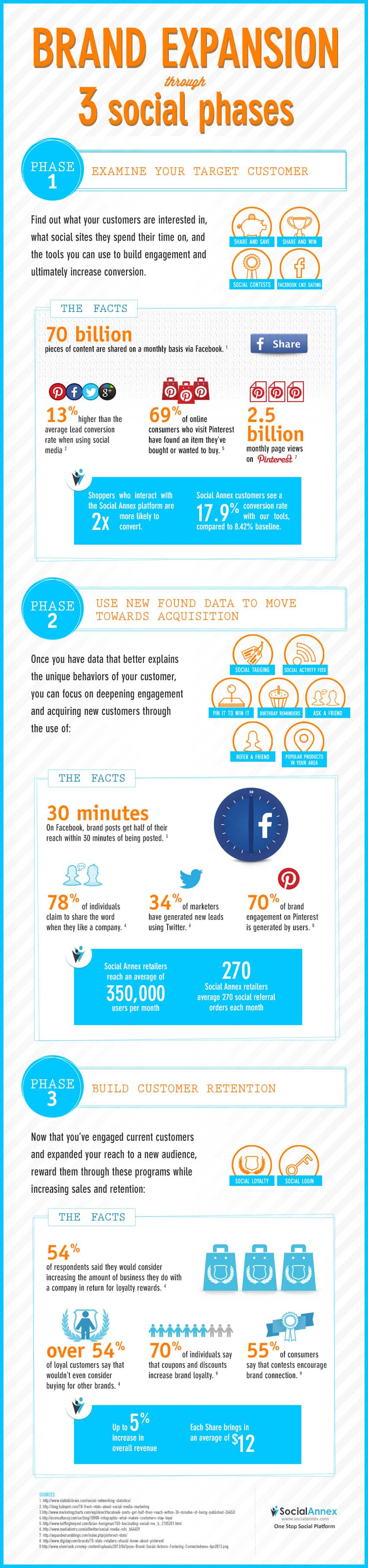 Brand Expansion through 3 Social Phases Infographic  Seafoam Media St Louis