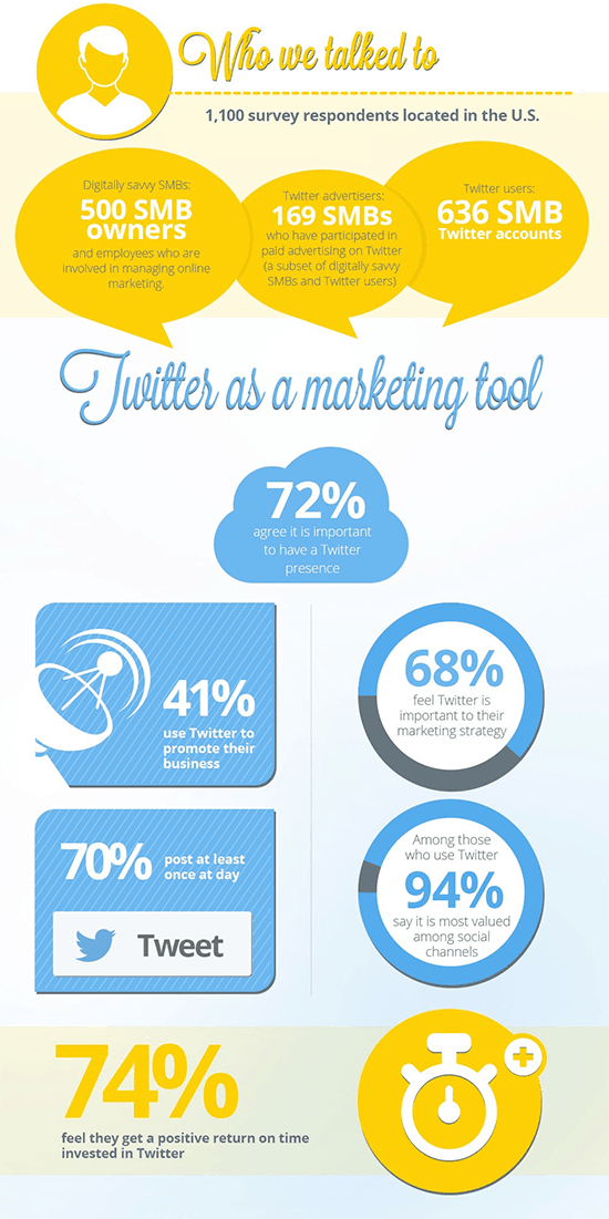 A Twitter infographic that every small business should see.