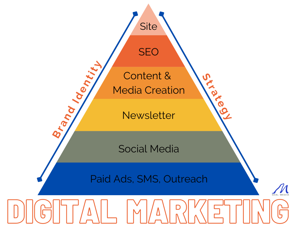 Image to illustrate the details of what digital marketing is: paid ads, social media, newsletter, content creation, SEO, site