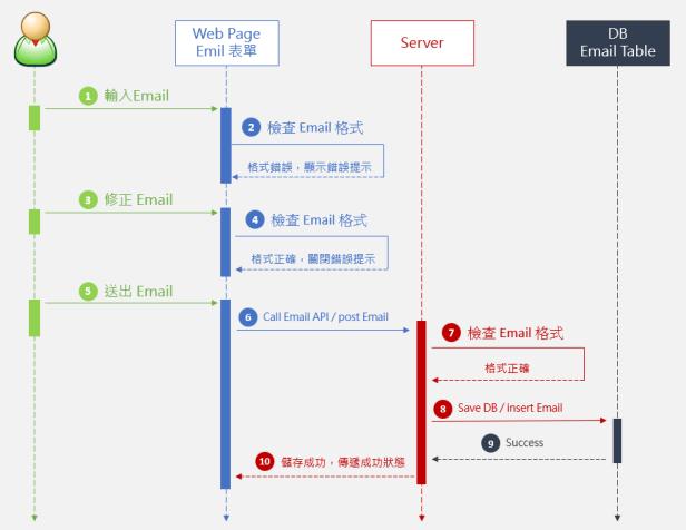 Squence Diagram (循序圖) 範例