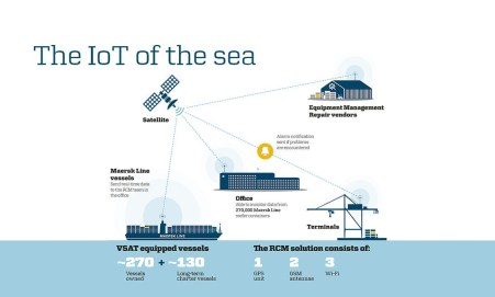 Smart Shipping: Internet of Things - Opportunities in Logistics