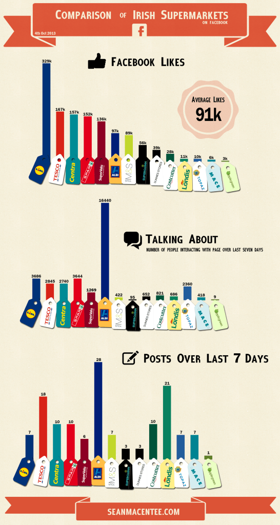 irish supermarket infographic