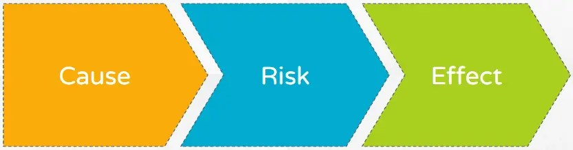Agile Risk Management