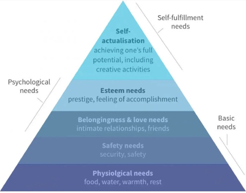 Maslow's hierarchy of needs, represented as a pyramid with the more basic needs at the bottom