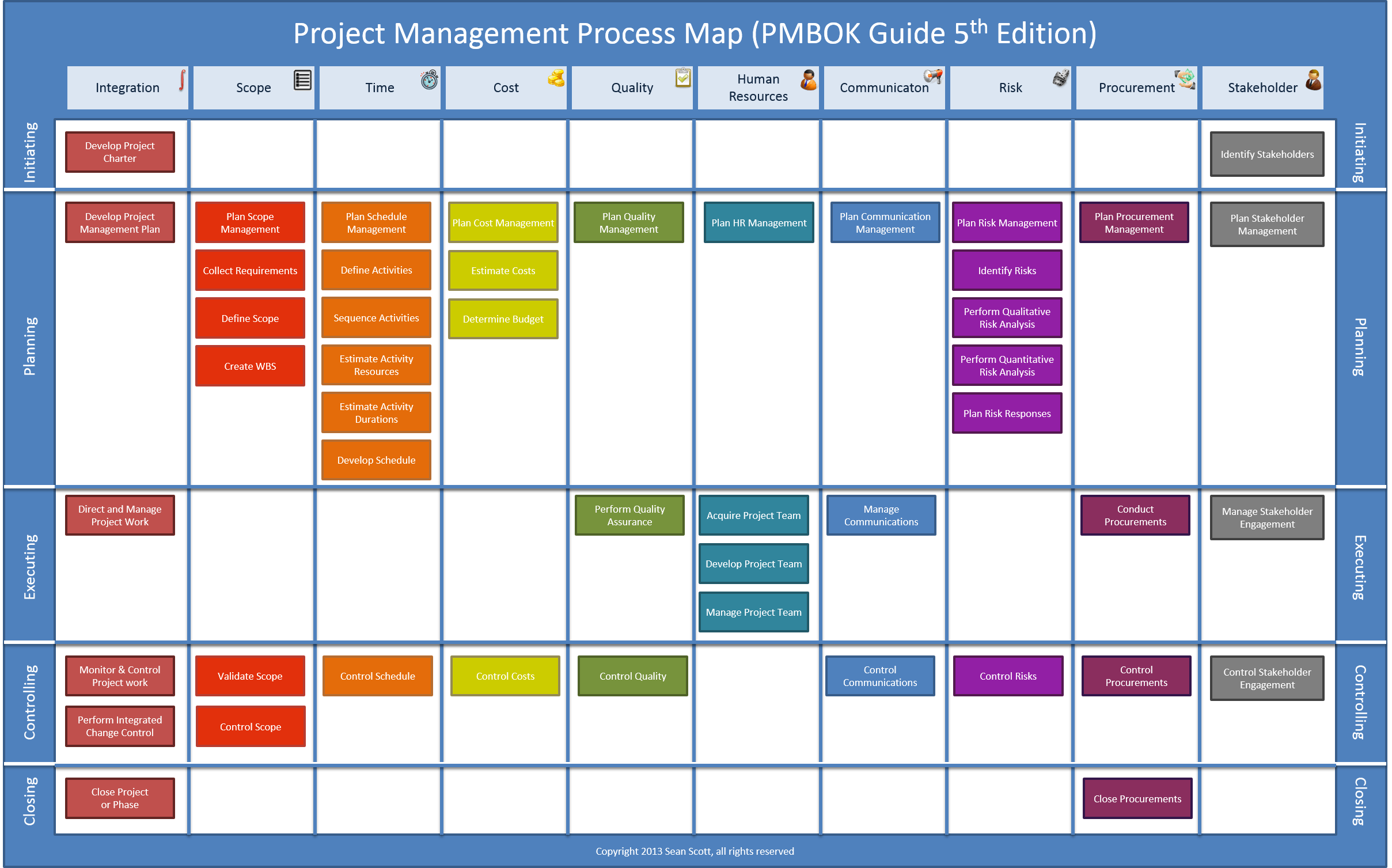Pmi Wiring Diagram Trusted Schematics Project Management Chart Www Homeschoolingforfree Org Itil