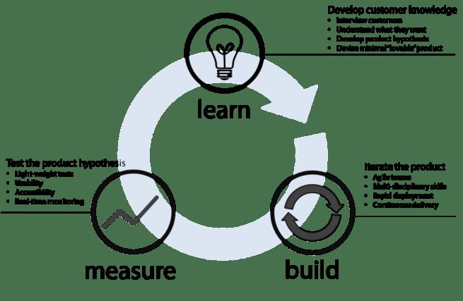 lean-startup-01