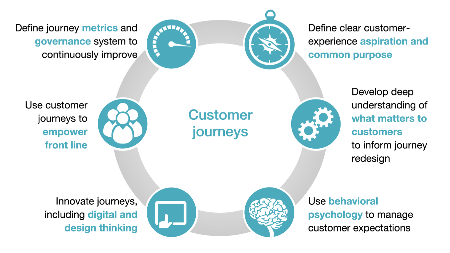 McKinsey Customer Journey