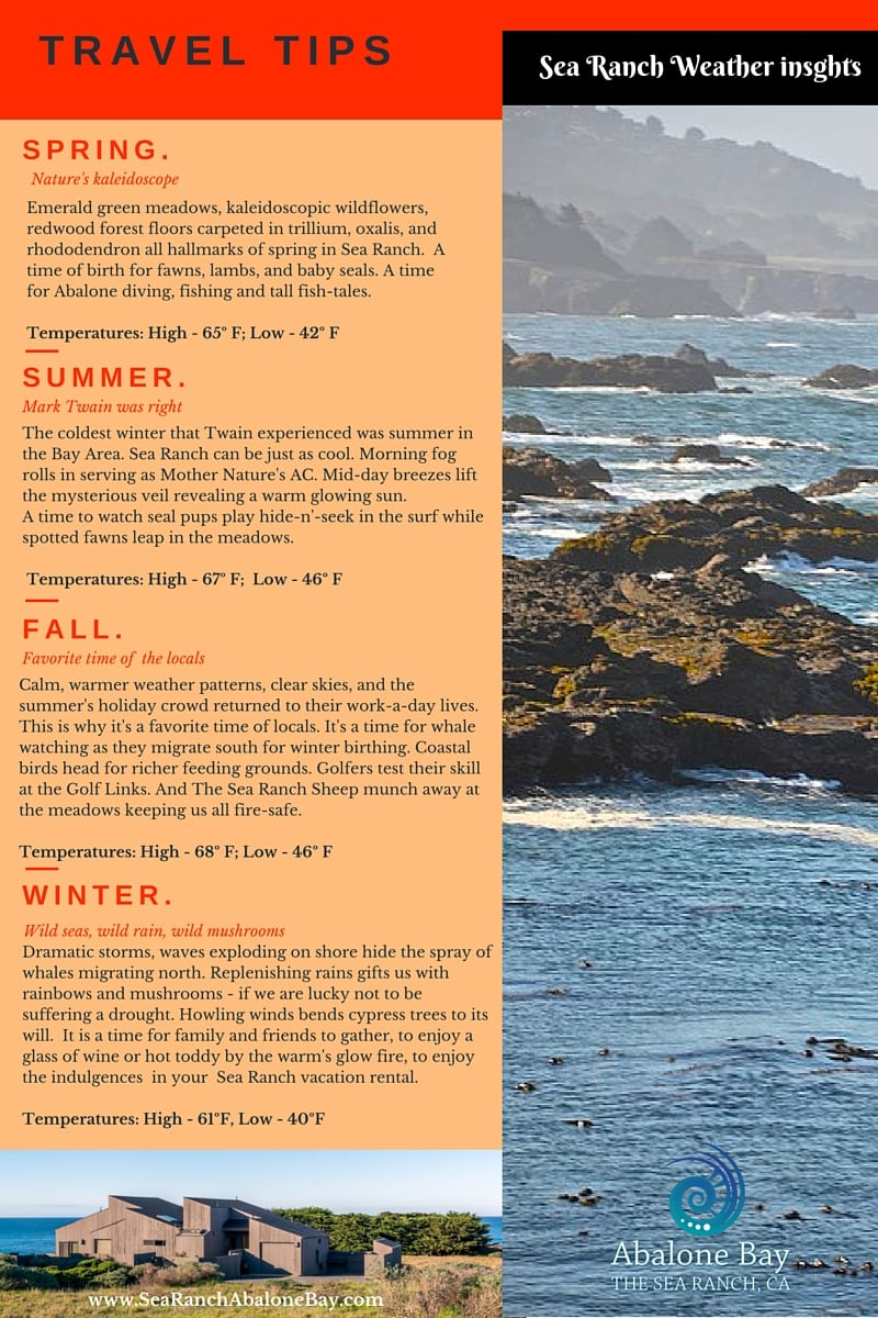 Sea Ranch Weather