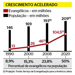 Considerações sobre o crescimento dos evangélicos no Brasil