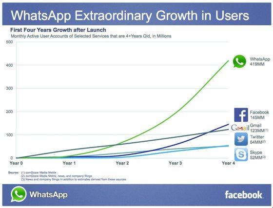 A compra do WhatsApp pelo Facebook