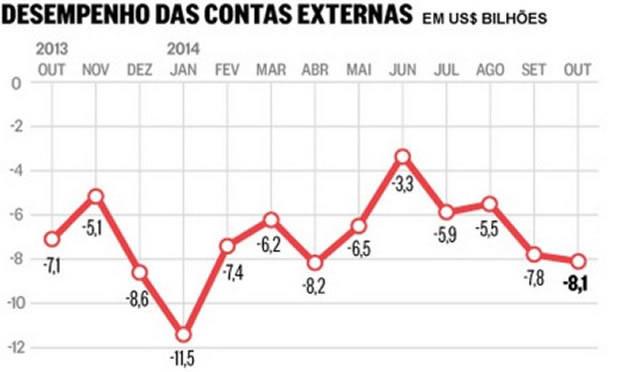 Brasil acumula déficit recorde nas contas externas de US$ 70,7 bilhões no ano - 2
