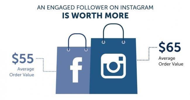 advertising on instagram - facebook vs instagram