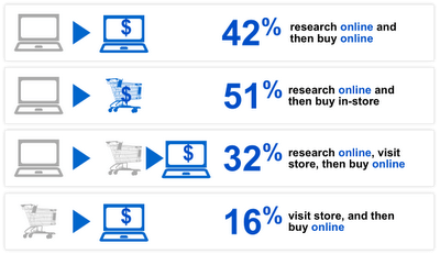 Google Retail Advertising Blog Stats