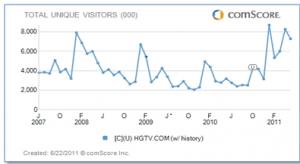 comScore: HGTV May 2011