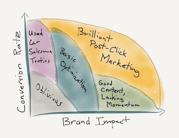 Brand Impact vs. Conversion Rate