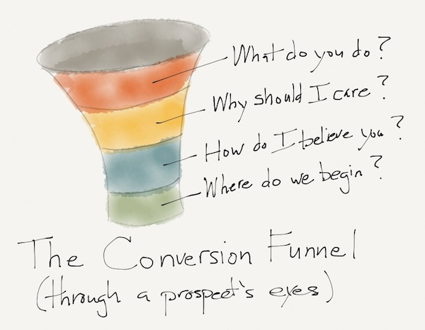 The Conversion Funnel