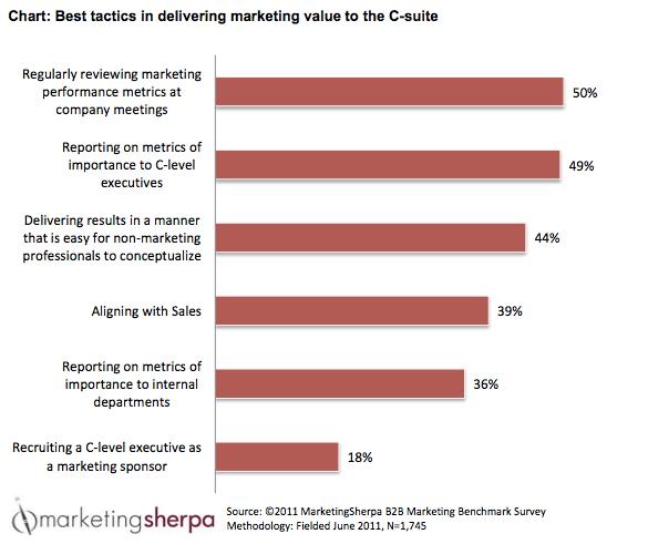Marketing Sherpa B2B Report