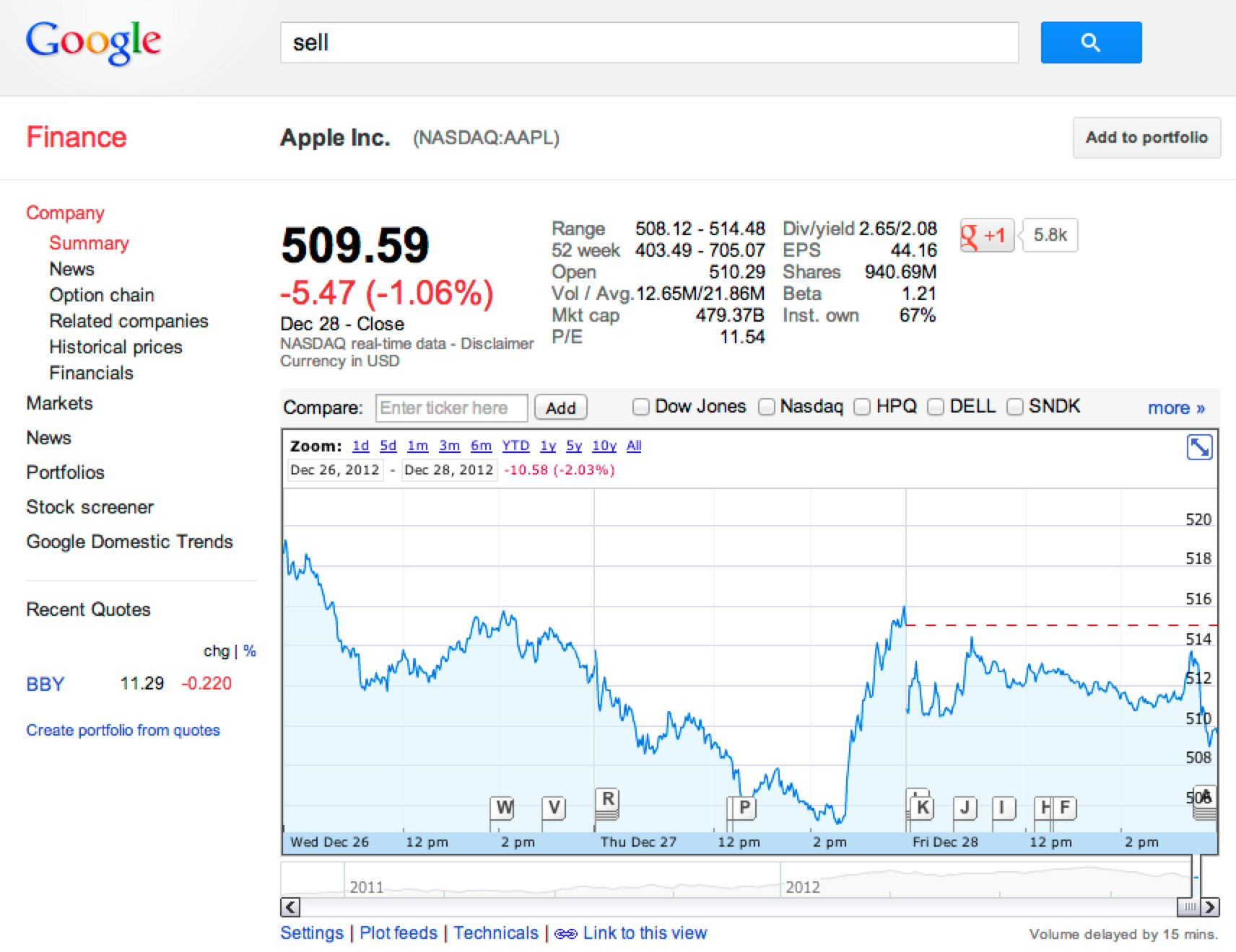 Google Stock Quotes Aapl Stock Quote Google Picture