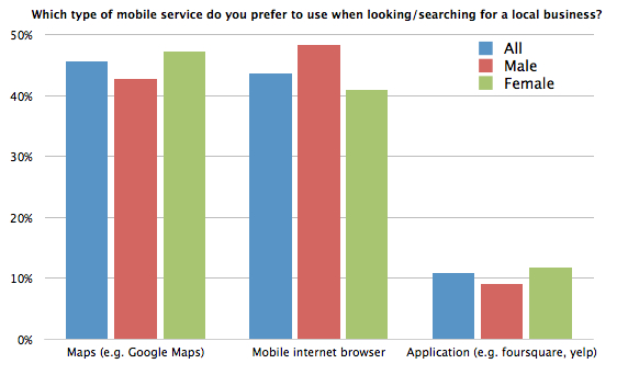 Chart - Which type of mobile service do you prefer to use when looking/searching for a local business?